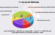 درعا.. مقتل 26 شخصاً بينهم 15 مدني.. والإفراج عن 60 شخصاً من قبل الأجهزة الأمنية خلال شهر شباط